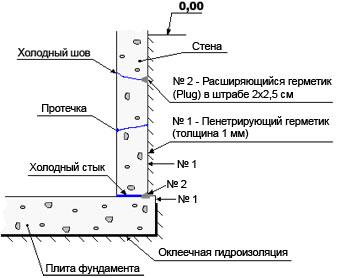 Гидроизоляция подвалов мастика